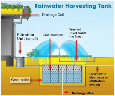 Life green systems case study modular rainwater for Explanation of rainwater harvesting