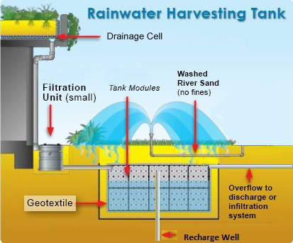 Modular rain water harvesting & management in India | Life Green ...